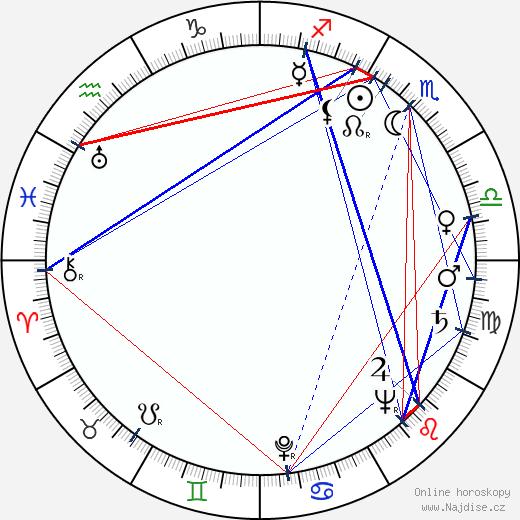Rudolf Hammer wikipedie wiki 2020, 2021 horoskop