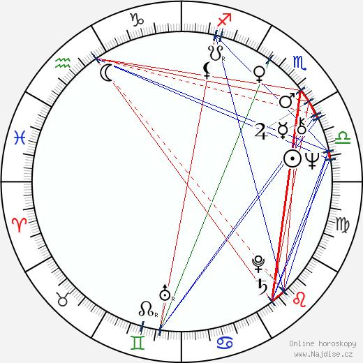 Rudolf Hrušínský ml. wikipedie wiki 2020, 2021 horoskop