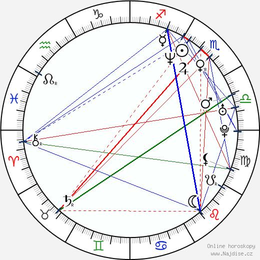 Rudolf Hrušínský nejml. wikipedie wiki 2018, 2019 horoskop