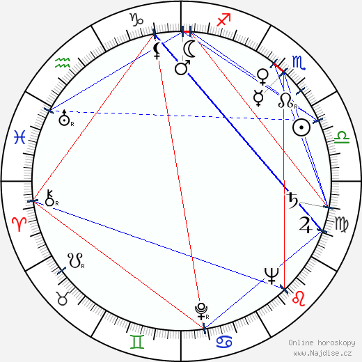 Rudolf Hrušínský wikipedie wiki 2017, 2018 horoskop
