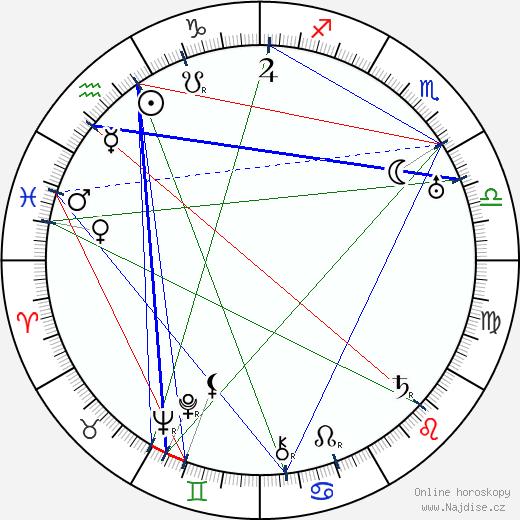Rudolf Kadlec wikipedie wiki 2017, 2018 horoskop