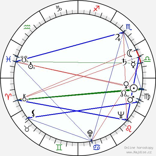 Rudolf Kalčík wikipedie wiki 2020, 2021 horoskop