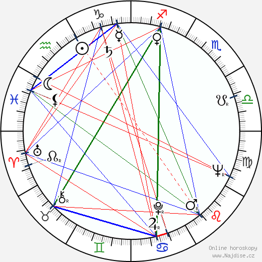 Rudolf Kalina wikipedie wiki 2019, 2020 horoskop