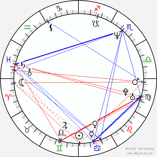 Rudolf Kubík wikipedie wiki 2020, 2021 horoskop
