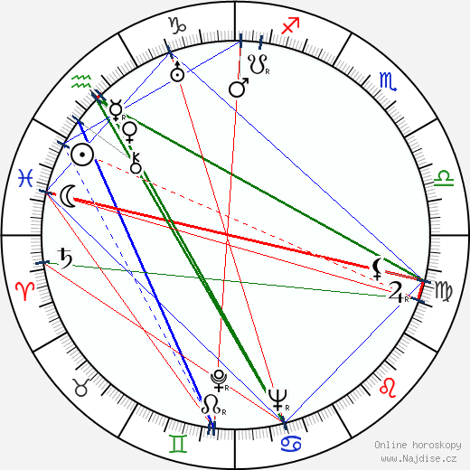 Rudolf Macharovský wikipedie wiki 2019, 2020 horoskop