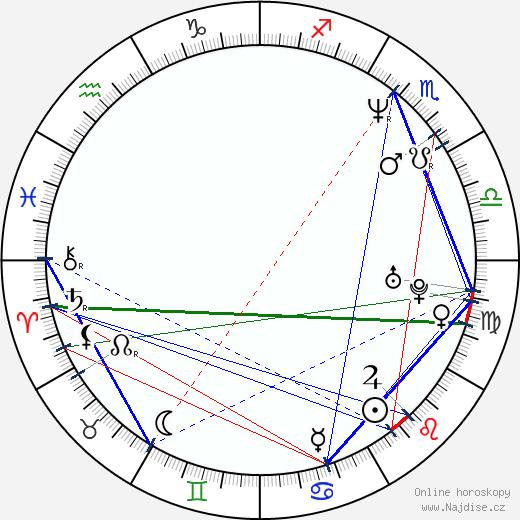 Rudolf Martin wikipedie wiki 2017, 2018 horoskop