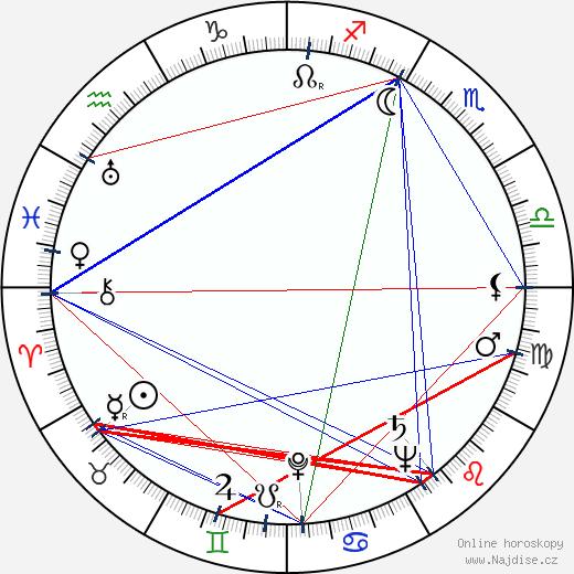 Rudolf Milič wikipedie wiki 2018, 2019 horoskop