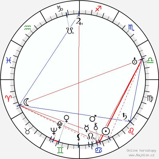 Rudolf Österreicher wikipedie wiki 2018, 2019 horoskop