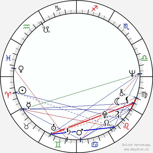 Rudolf Ráž wikipedie wiki 2018, 2019 horoskop