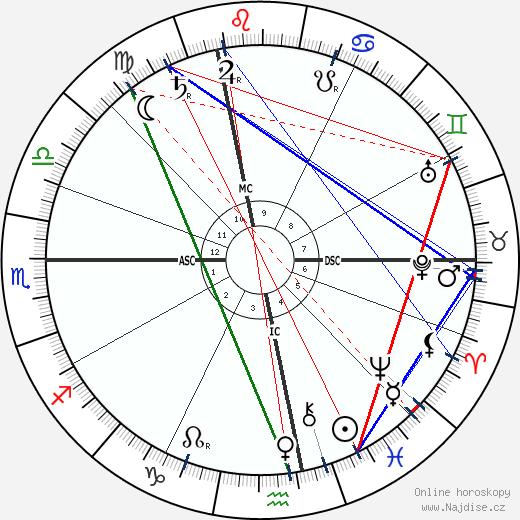 Rudolf Steiner wikipedie wiki 2019, 2020 horoskop