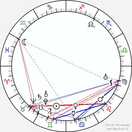 Rudolf Těsnohlídek wikipedie wiki 2018, 2019 horoskop