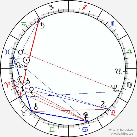 Rudolf Vodrážka wikipedie wiki 2018, 2019 horoskop