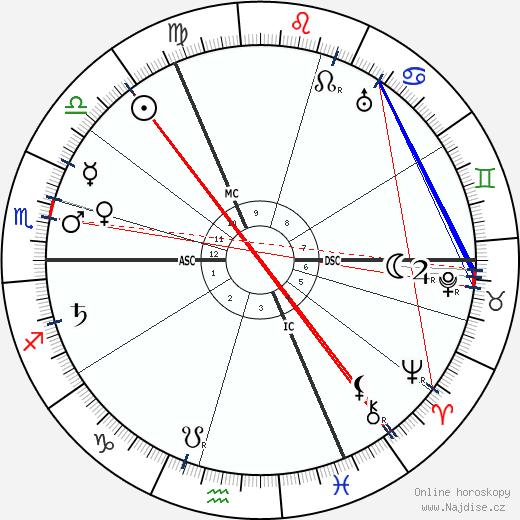 Rudolph Otto wikipedie wiki 2018, 2019 horoskop