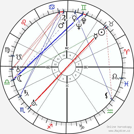 Rudolph Valentino wikipedie wiki 2017, 2018 horoskop
