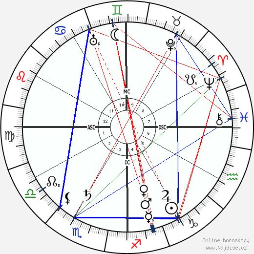 Rudyard Kipling wikipedie wiki 2017, 2018 horoskop