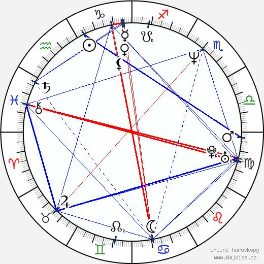 Rufus Norris wikipedie wiki 2017, 2018 horoskop