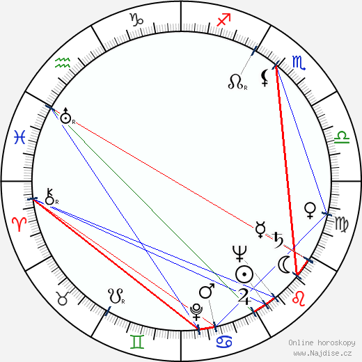 Ruggero Maccari wikipedie wiki 2017, 2018 horoskop