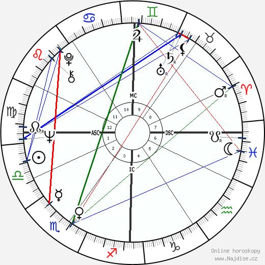 Ruggero Raimondi wikipedie wiki 2019, 2020 horoskop