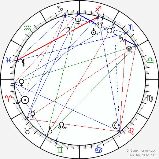 Rui Machado wikipedie wiki 2018, 2019 horoskop