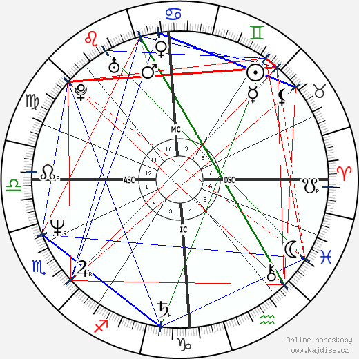 Rupert Everett wikipedie wiki 2018, 2019 horoskop