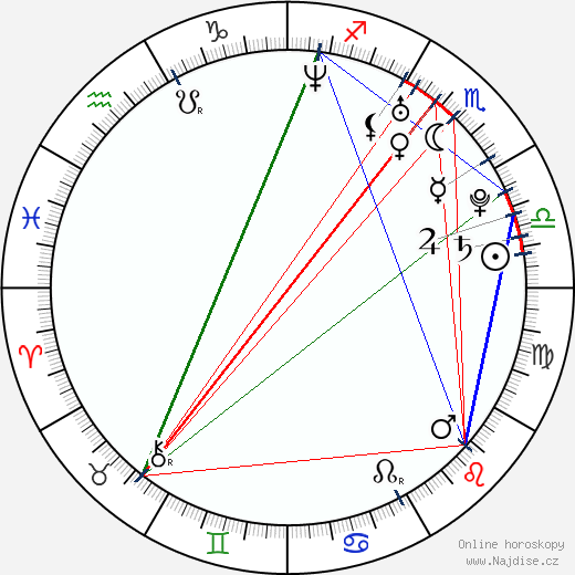 Rupert Friend wikipedie wiki 2019, 2020 horoskop