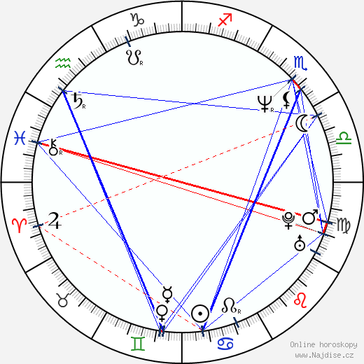 Rupert Graves wikipedie wiki 2019, 2020 horoskop