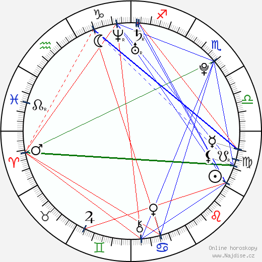 Rupert Grint wikipedie wiki 2019, 2020 horoskop
