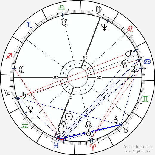 Rupert Murdoch wikipedie wiki 2017, 2018 horoskop