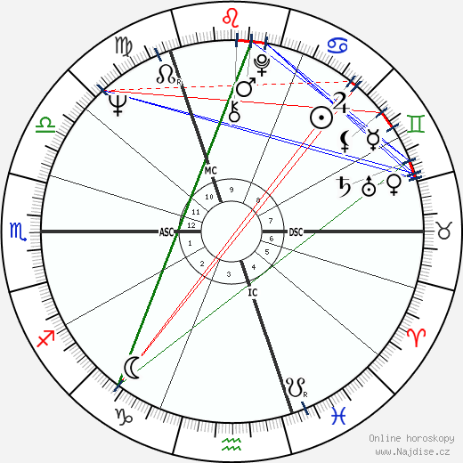Rupert Sheldrake wikipedie wiki 2018, 2019 horoskop