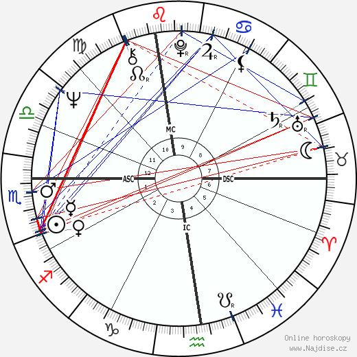 Ruslan Imranovič Chasbulatov wikipedie wiki 2020, 2021 horoskop