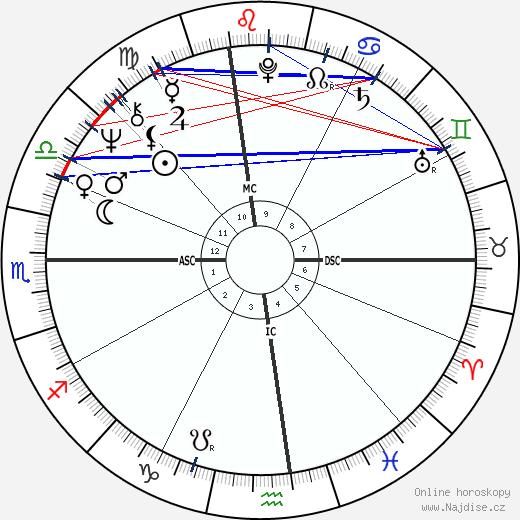 Russ Nagelson wikipedie wiki 2017, 2018 horoskop