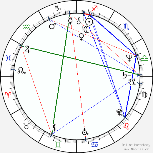 Russell Carpenter wikipedie wiki 2019, 2020 horoskop