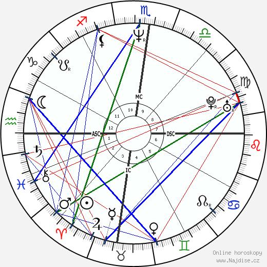 Russell Crowe wikipedie wiki 2019, 2020 horoskop