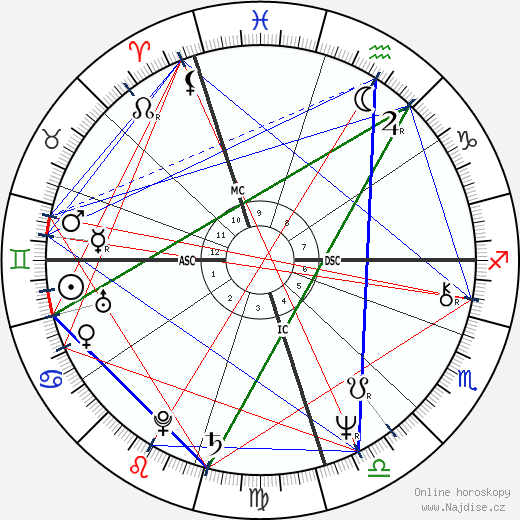 Russell Hitchcock wikipedie wiki 2019, 2020 horoskop