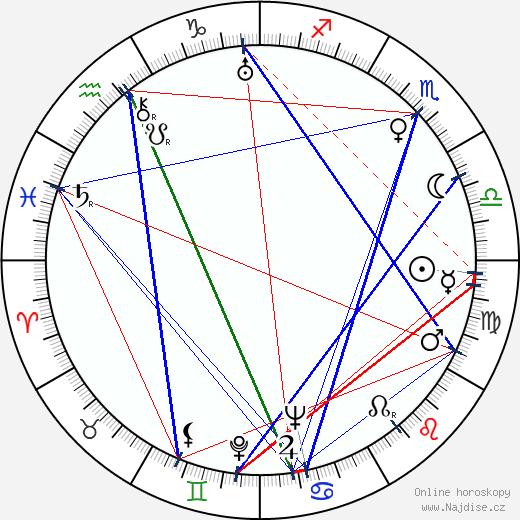 Russell Metty wikipedie wiki 2019, 2020 horoskop