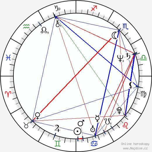 Russell Mulcahy wikipedie wiki 2017, 2018 horoskop