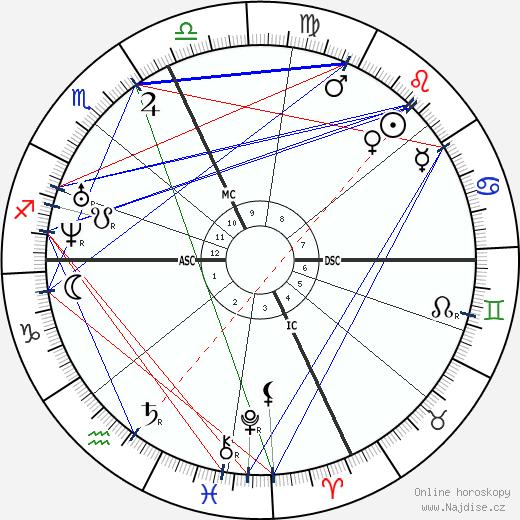 Russell Sage wikipedie wiki 2019, 2020 horoskop