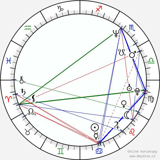 Rusty Jacobs wikipedie wiki 2019, 2020 horoskop