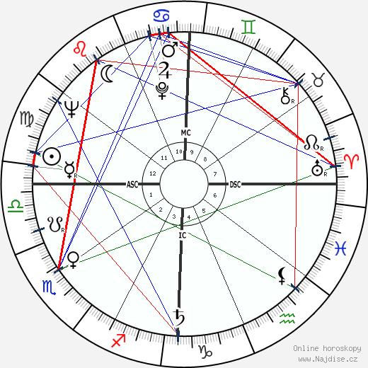 Ruth Cardoso wikipedie wiki 2017, 2018 horoskop