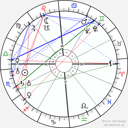 Ruth Gordon wikipedie wiki 2019, 2020 horoskop