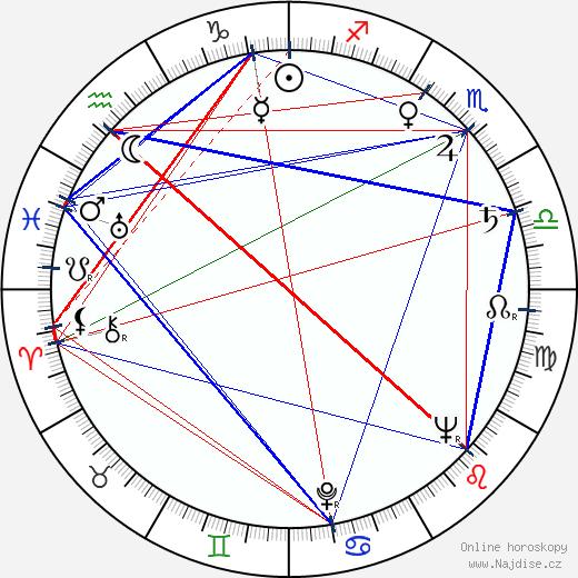 Ruth Roman wikipedie wiki 2018, 2019 horoskop