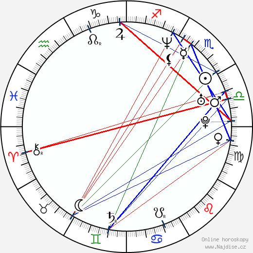 Ruxandra Dragomir wikipedie wiki 2018, 2019 horoskop