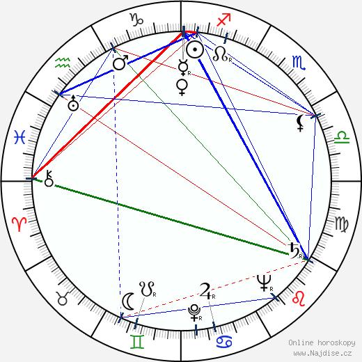 Růžena Lysenková wikipedie wiki 2020, 2021 horoskop
