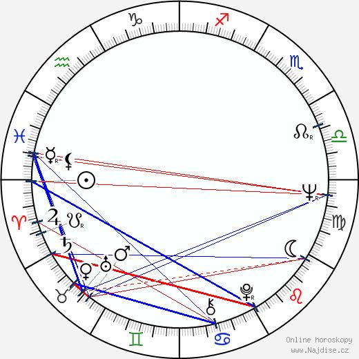 Růžena Merunková wikipedie wiki 2019, 2020 horoskop