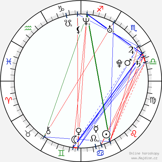 Ryan Cabrera wikipedie wiki 2018, 2019 horoskop