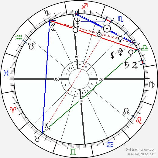 Ryan Gosling wikipedie wiki 2017, 2018 horoskop