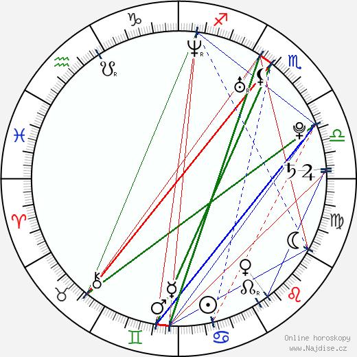 Ryan Hansen wikipedie wiki 2018, 2019 horoskop
