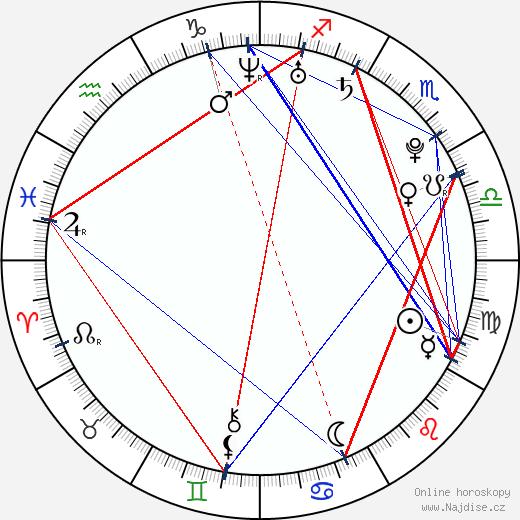 Ryan Kelley wikipedie wiki 2019, 2020 horoskop