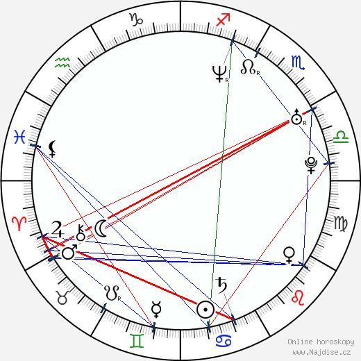 Ryan McPartlin wikipedie wiki 2020, 2021 horoskop