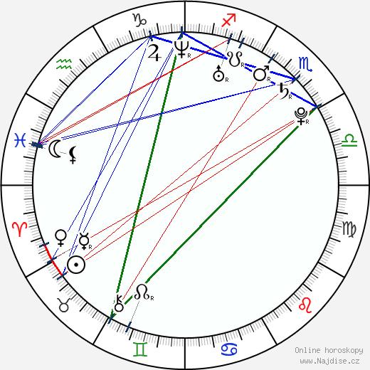 Ryan O'Donohue wikipedie wiki 2018, 2019 horoskop